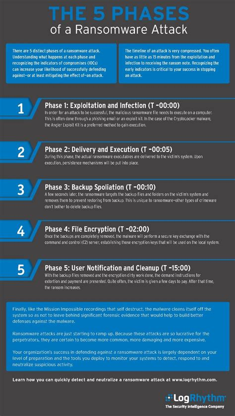 Infographic: The 5 phases of a ransomware attack
