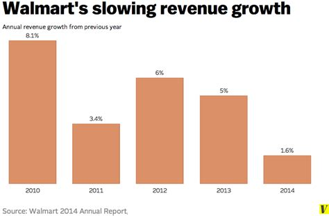 Everything you need to know about Walmart, in nine charts